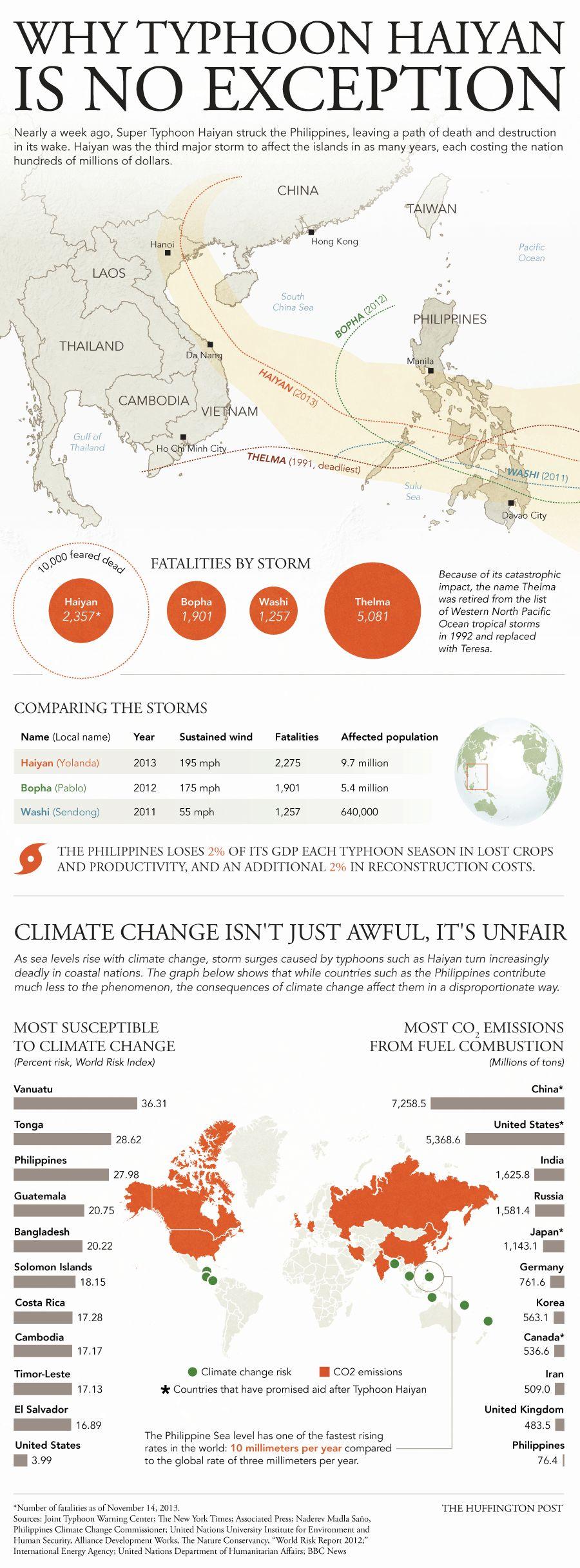 「台風の被害」が示す「温暖化の不当な影響」