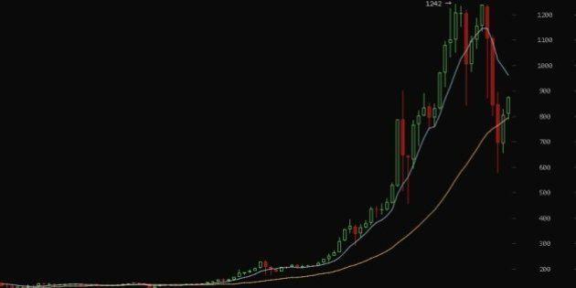 ビットコイン取引価格が暴落