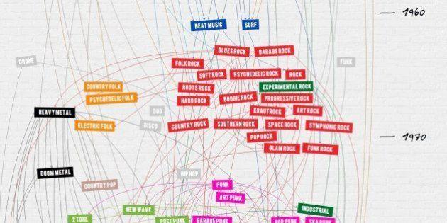 ロック100年の歴史が1分でわかるインフォグラフィック