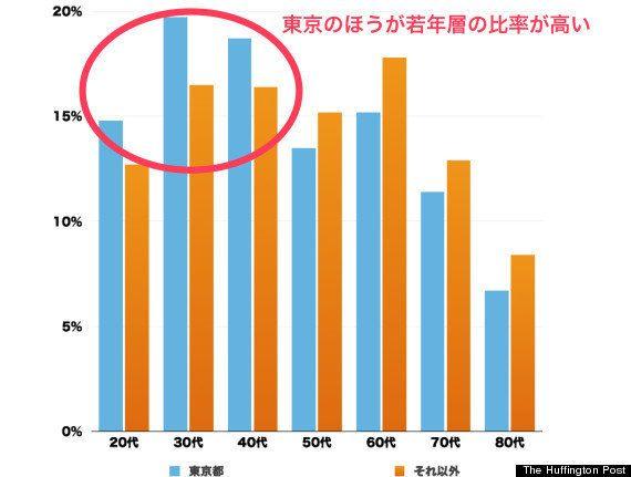 【都知事選】「東京は変えられる」若い世代は少なくない。投票していないだけだ。