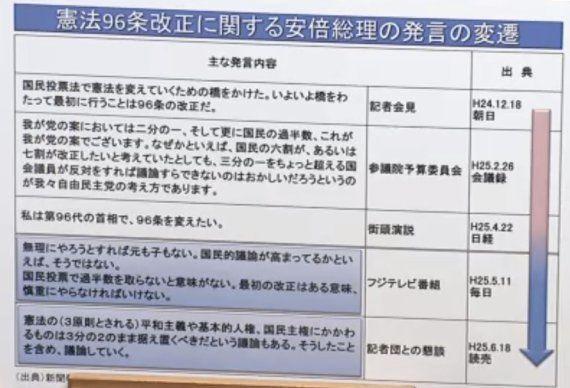 安倍晋三首相「憲法96条は改正すべき」再び意欲を表明