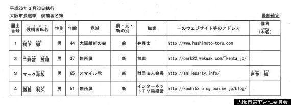 出直し大阪市長選が告示、橋下徹氏ら4人が立候補