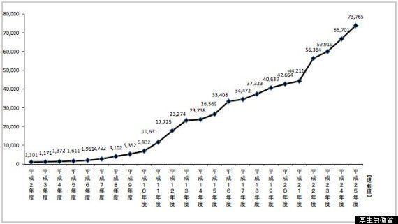 児童虐待、初めて年間7万件突破 23年連続で過去最多を更新