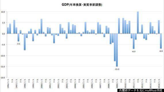 GDP、マイナス6.8%