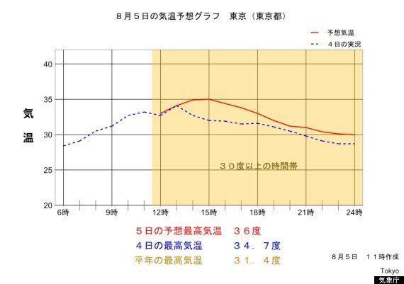 東京で36℃、館林は39℃を記録 深夜0時まで30℃以上が続く【予想気温グラフ】