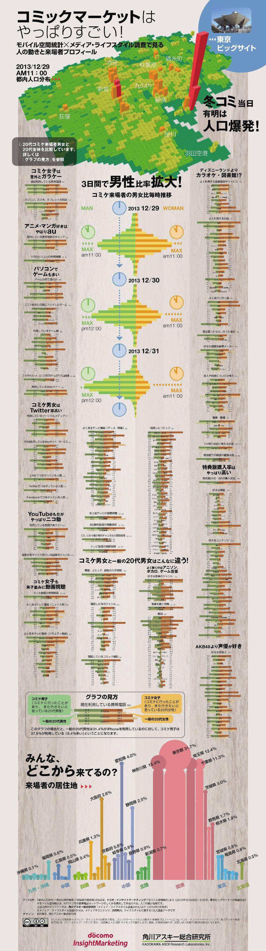 コミケ開催時、ビッグサイトの人口は新宿の3倍 インフォグラフィックで見る参加者の実態