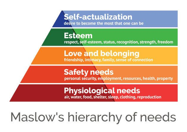 Maslow's hierarchy of needs, a scalable vector illustration on white