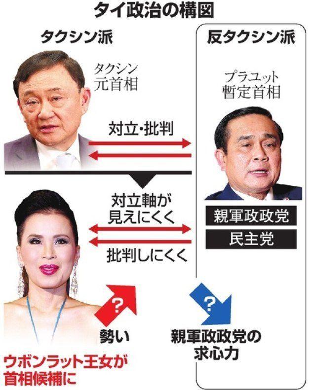 タイ政治の構図