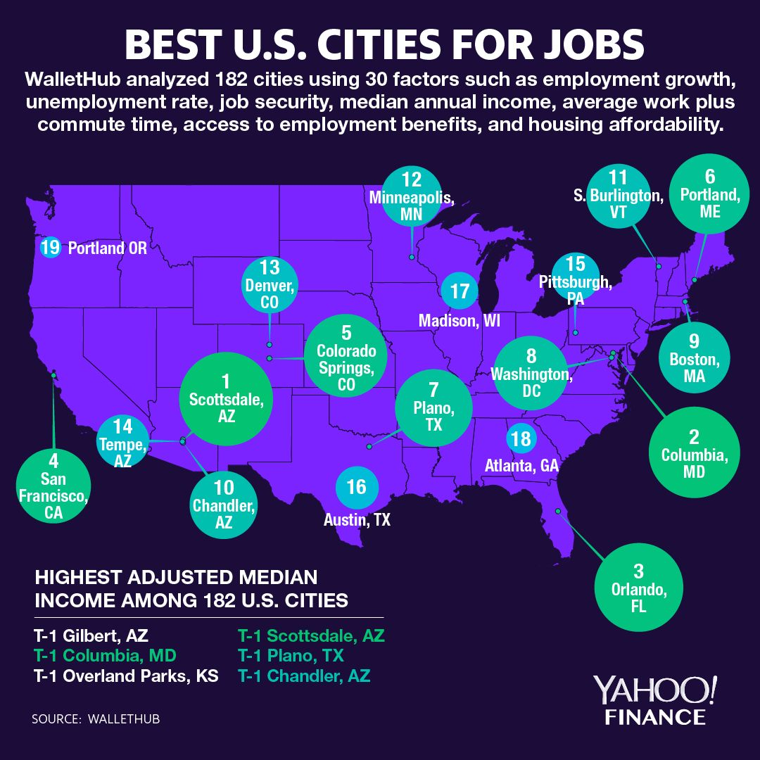 The best U S  cities for jobs right now - AOL Finance