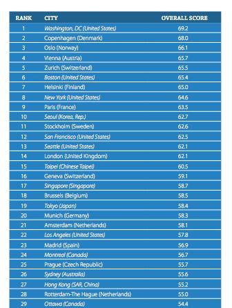 Indice mondial de la compétitivité des talents 2019: Où en est la