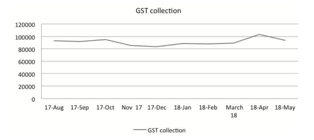 Figure 5.1: Trends in GST collection August 2017- May 2018 (Rs crore)/Source: table 5.1