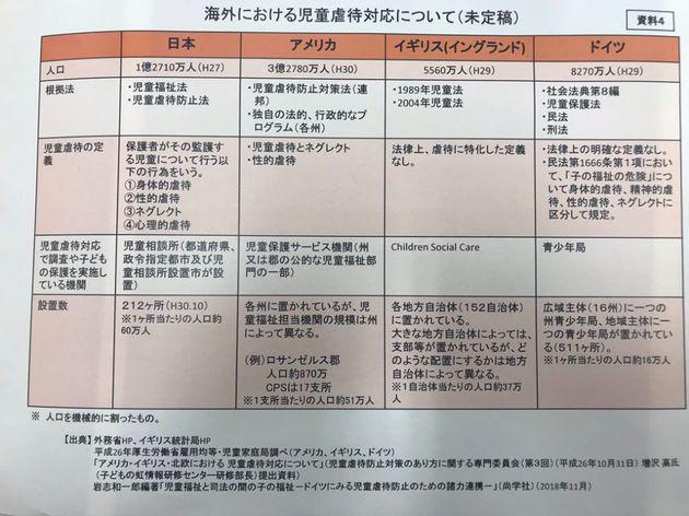 海外における児童虐待の資料