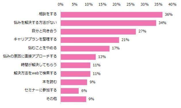 女性の「仕事の悩み」トップ3は、これだった(調査結果)