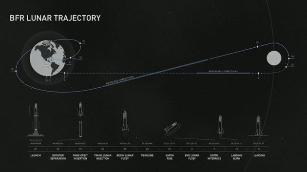 軌道に投入された宇宙船は月の重力を利用し、地球へと帰還する。