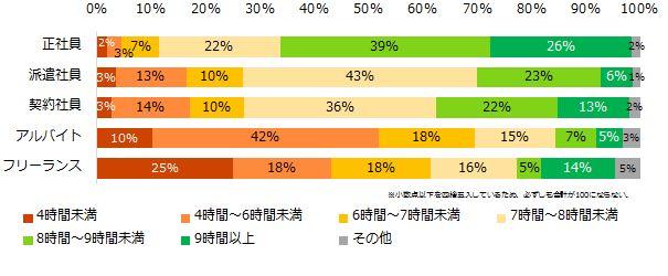 ワークライフバランスの満足度、昨年より上昇。(調査結果)