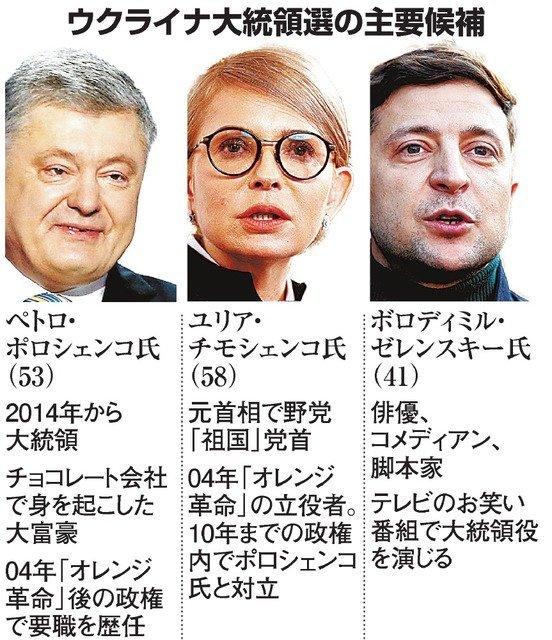 ウクライナ大統領選、3月末に投開票。現職やチモシェンコ氏ら3人が立候補