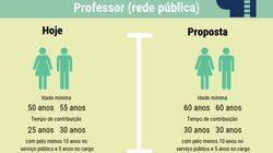 Este infográfico te ajuda a entender o que muda com a reforma da