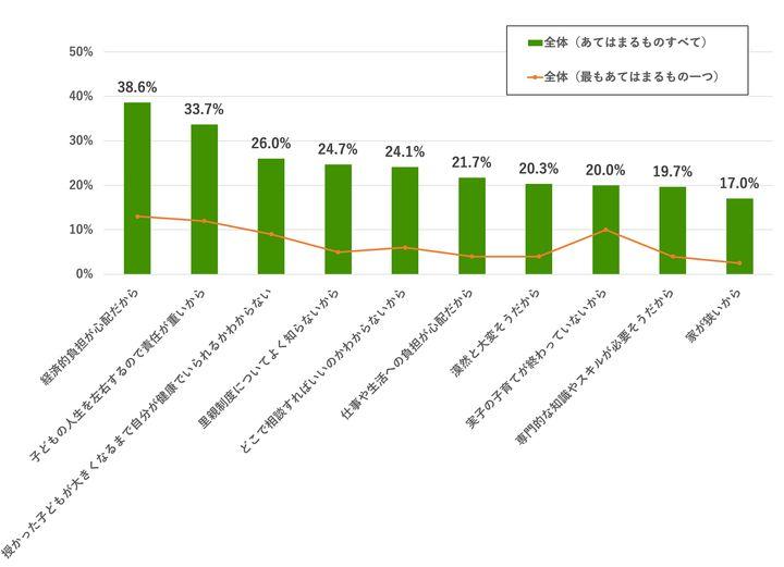 経済的な不安で里親になっていない人は全体の4割近くもいる