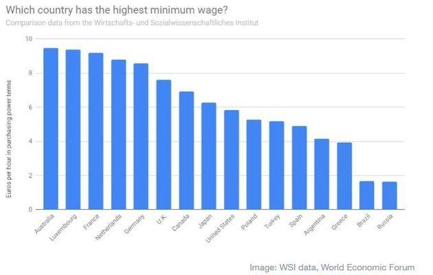 Οι χώρες με τον υψηλότερο κατώτατο