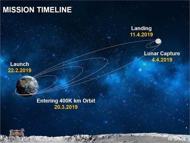 이스라엘이 사상 첫 민간 달탐사선을
