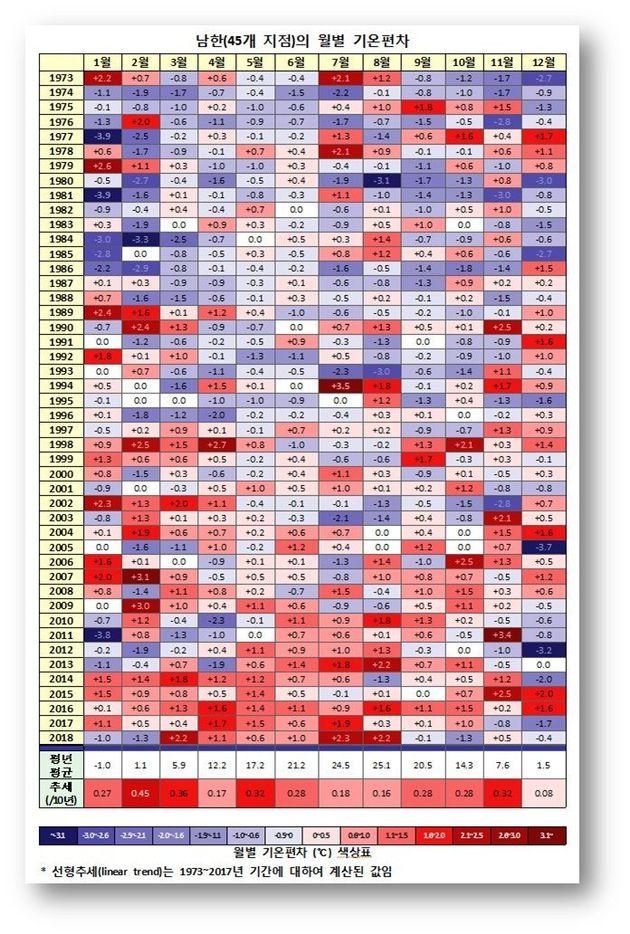 전국 45개 지점의 연도별, 월별 평균기온과 평년 평균기온과의 편차를 색으로 나타낸 그림. 빨간색이 짙을수록 평년에 비해 평균 기온이 높은 것을, 파란색이 짙을수록 낮은 것을 나타낸다....