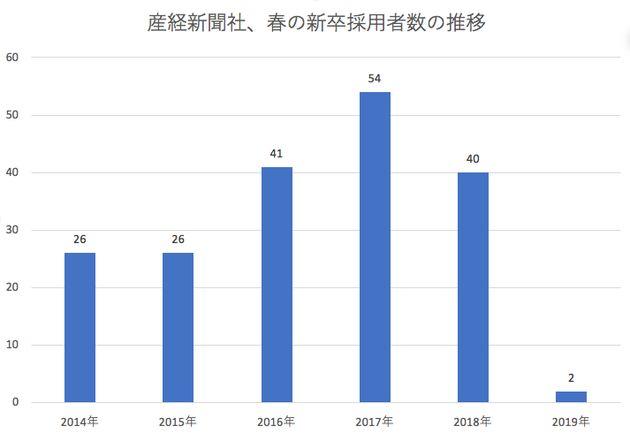 産経新聞社の春の新卒採用者の推移