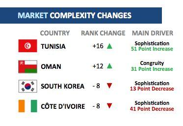Complexité des marchés : La Tunisie dans le lot des