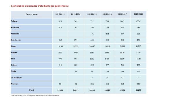 Enseignement supérieur: Le secteur privé gagne lentement du