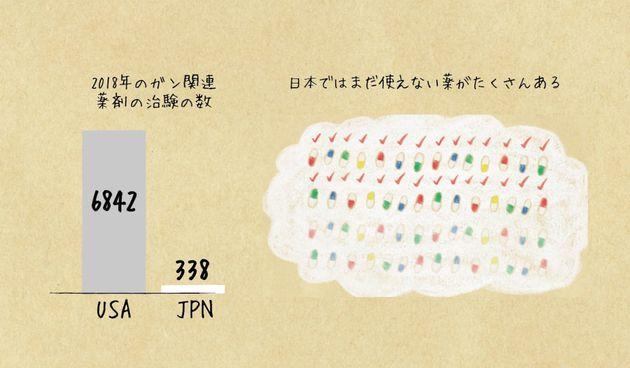 2018年、がん関連の薬剤の治験数 日本とアメリカでは治験の数が大きく異なる。