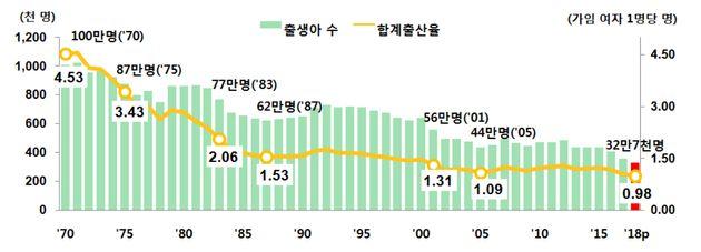 한국의 2018년 합계출산율이 조사 이래 최저치를