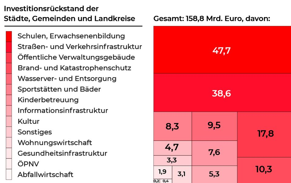 Reiche Städte, arme Dörfer: Wie wir Ungleichheit in Deutschland entschärfen