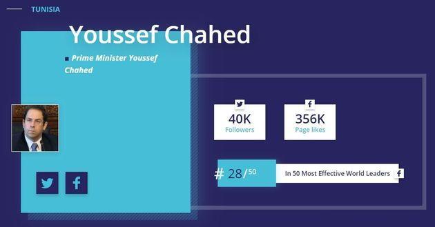 Youssef Chahed dans le top 50 des leaders mondiaux les plus