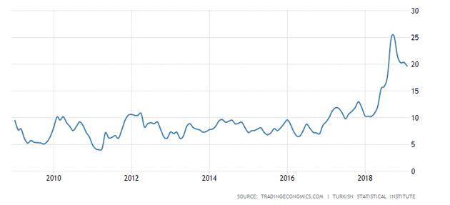 Die Inflationsrate ist in der Türkei seit Beginn vergangenen Jahres rasant nach oben geschossen. Zuletzt gelang der Regierung, sie leicht abzubremsen.