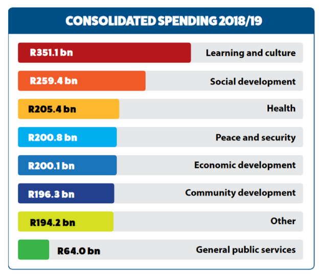 Budget 2018: How It Will Affect Your