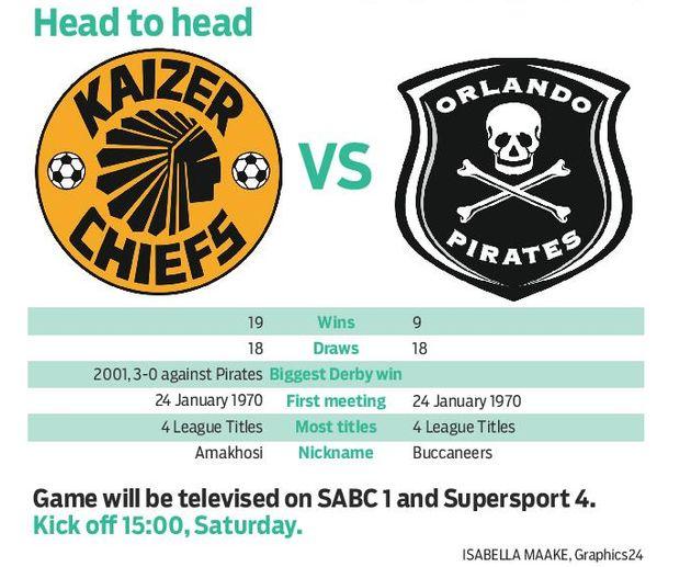Who Will Triumph In Today's Soweto