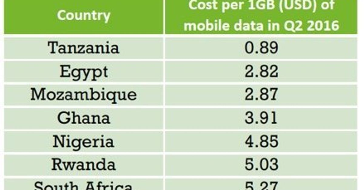Data Prices Are Too Expensive For Most  You Should Care