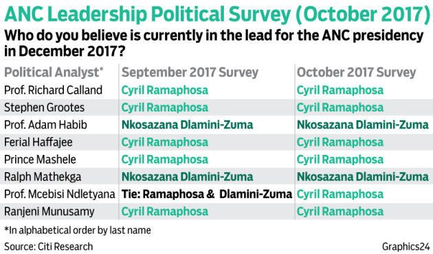 6 Analysts Say Cyril Ramaphosa Is Leading The ANC Race. Could They Be
