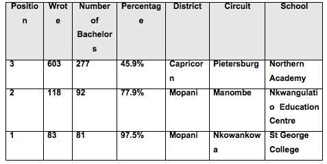 Is Mbilwi High School Really The Undisputed Best Performing School In