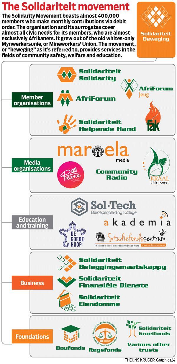 AfriForum And Solidarity's 'Parallel