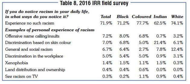 SAIRR: Ignore The Media And Social Media Noise, Race Relations In SA Are In Good