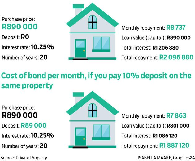 ILLUSTRATED: Why Paying A Deposit On Your Bond Can Be A Smart