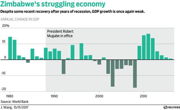 This Is How Mugabe Broke Zimbabwe's Economy   HuffPost UK