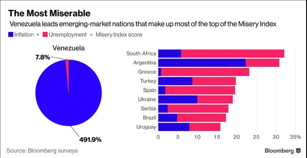 South Africa Is The Second Most Miserable Country On