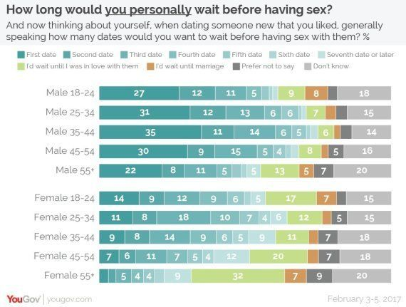 How long do you wait for second date
