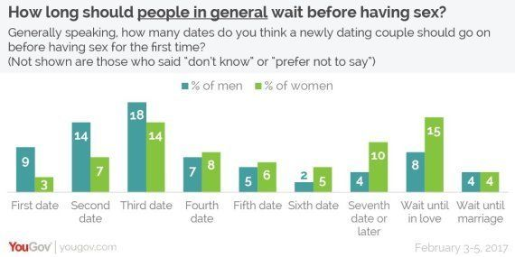 how long to wait between first and second dates