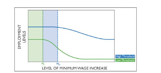 How The New Minimum Wage Will Affect The Agricultural