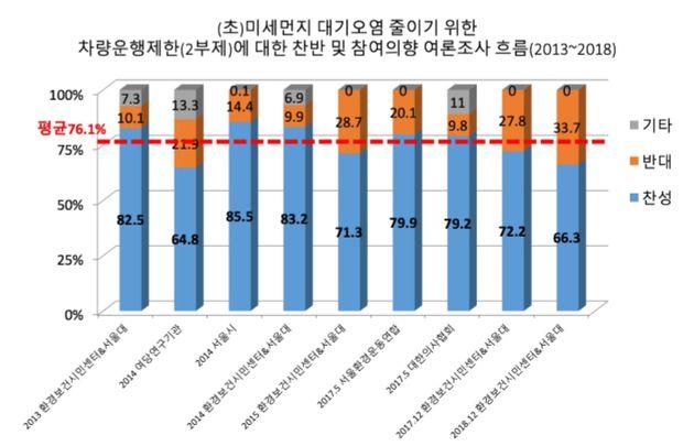 전면적 차량 2부제에 국민 76.1%가 찬성한다는 조사가