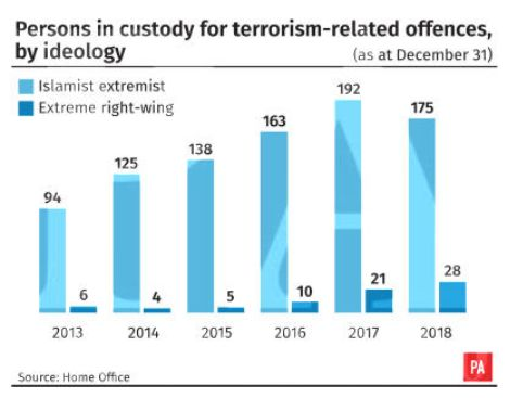 White Suspects Accounted For Two-In-Five Terror Arrests Last