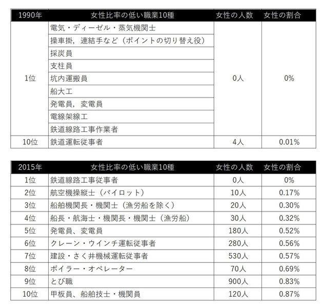 平成最初の国勢調査となった1990年と、最後となった2015年のそれぞれの調査で、従事する女性の割合が少なかった職業トップ10位まで