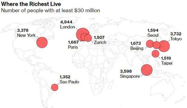 Ερευνα: Πού βρίσκονται οι πλουσιότεροι άνθρωποι του